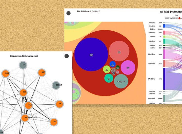Visualiser les interactions en entreprise pour gagner en performance