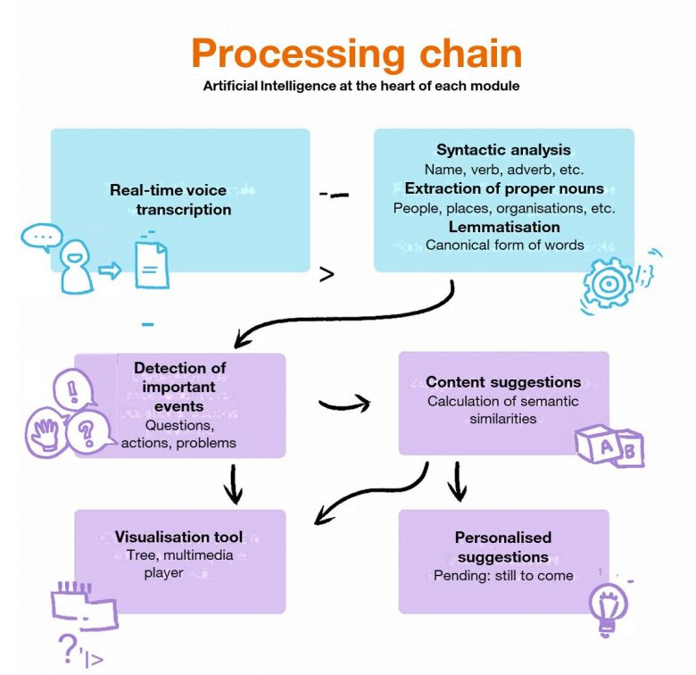 the-processing-chain-of-the-prototype-created