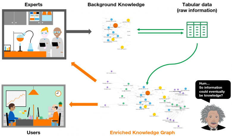 FIgure-1-From-tabular-data-to-semantic-knowledge