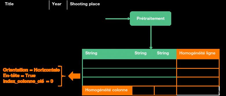Figure-5-Prétraitement-des-tableaux