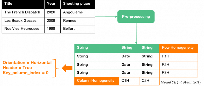 Figure-5-Table-pre-processing