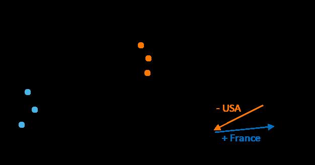 Figure-6-Propriétés-des-plongements-de-mots