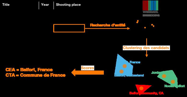 Figure-7-Annotation-sémantique-par-plongement