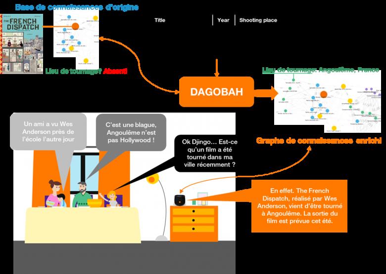 Figure-8-Service-amélioré-via-l-enrichissement-d-un-graphe-de-connaissances